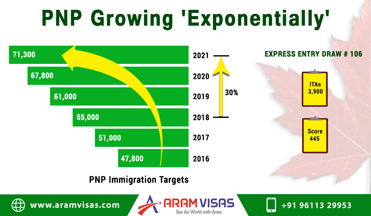 PNP Growing Exponentially